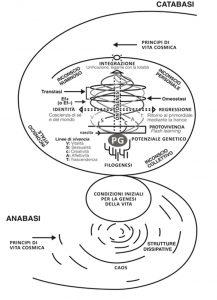 Modello Teorico della Biodanza